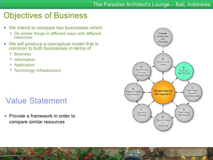 The Paradise Architects Lounge – Bali, IndonesiaObjectives of Business● We intend to compare two businesses which:   Do s...
