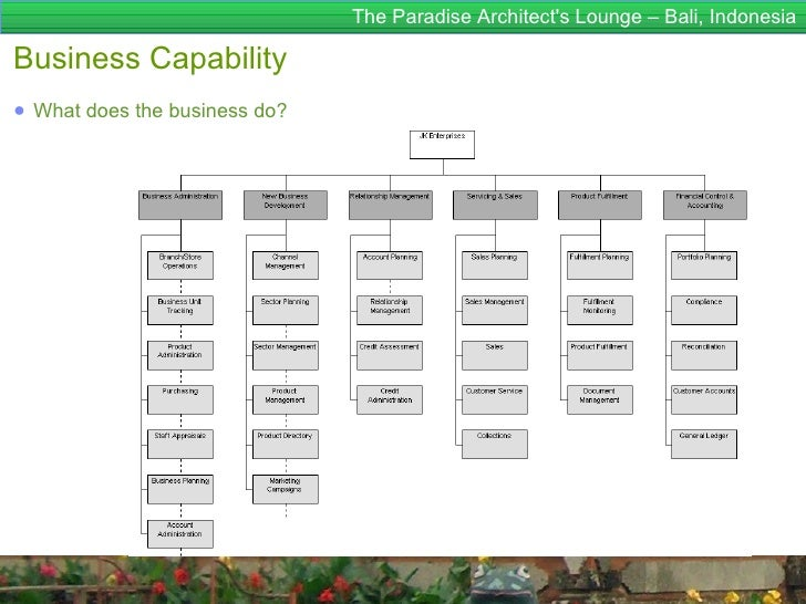The Paradise Architects Lounge – Bali, IndonesiaBusiness Capability● What does the business do?
