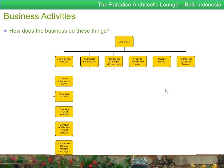 The Paradise Architects Lounge – Bali, IndonesiaBusiness Activities● How does the business do these things?