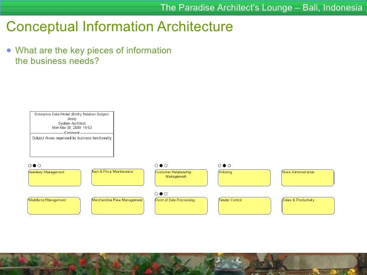 The Paradise Architects Lounge – Bali, IndonesiaConceptual Information Architecture● What are the key pieces of informatio...