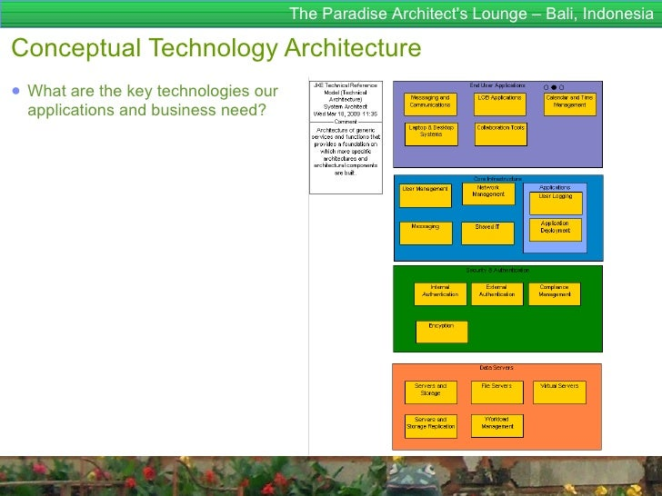The Paradise Architects Lounge – Bali, IndonesiaConceptual Technology Architecture● What are the key technologies our  app...