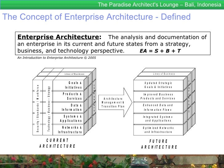 Enterprise architecture for dummies togaf 9 enterprise for Anarchitecture definition