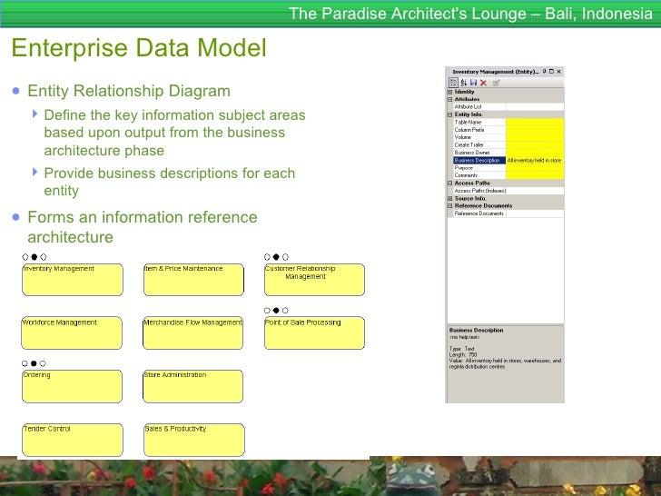 The Paradise Architects Lounge – Bali, IndonesiaEnterprise Data Model● Entity Relationship Diagram   Define the key infor...