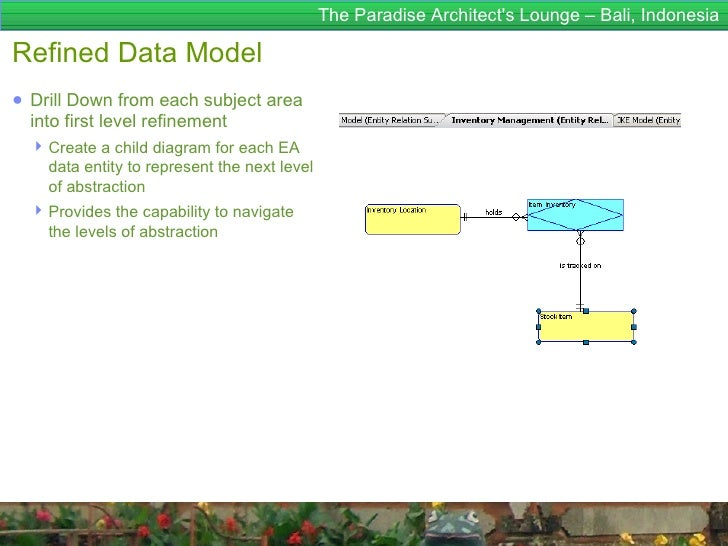 The Paradise Architects Lounge – Bali, IndonesiaRefined Data Model● Drill Down from each subject area  into first level re...