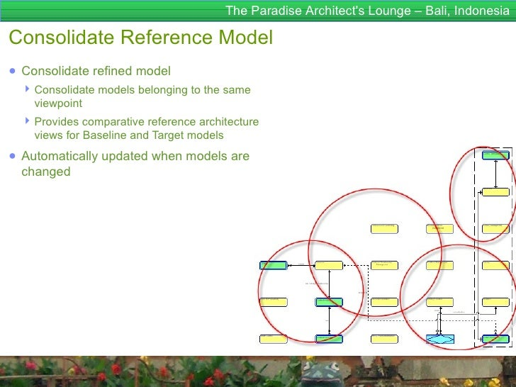 The Paradise Architects Lounge – Bali, IndonesiaConsolidate Reference Model● Consolidate refined model   Consolidate mode...