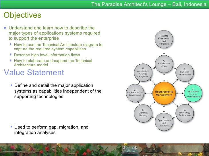 The Paradise Architects Lounge – Bali, IndonesiaObjectives● Understand and learn how to describe the  major types of appli...