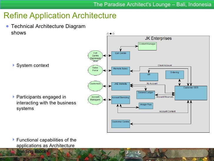 Enterprise architecture for dummies togaf 9 enterprise architecture and integration analyses 46 the paradise architects malvernweather Image collections