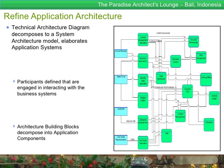 ... Architecture Building Blocks; 47.