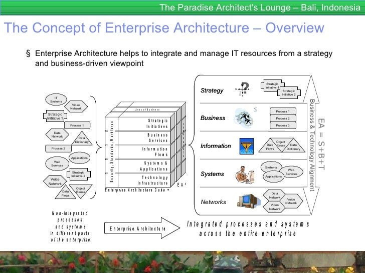 Togaf Business Architecture Diagram Product Wiring Diagrams