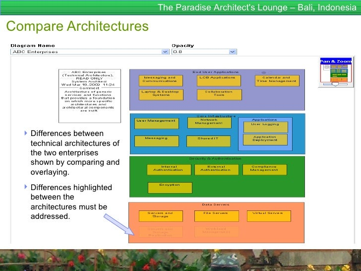 The Paradise Architects Lounge – Bali, IndonesiaCompare Architectures   Differences between    technical architectures of...