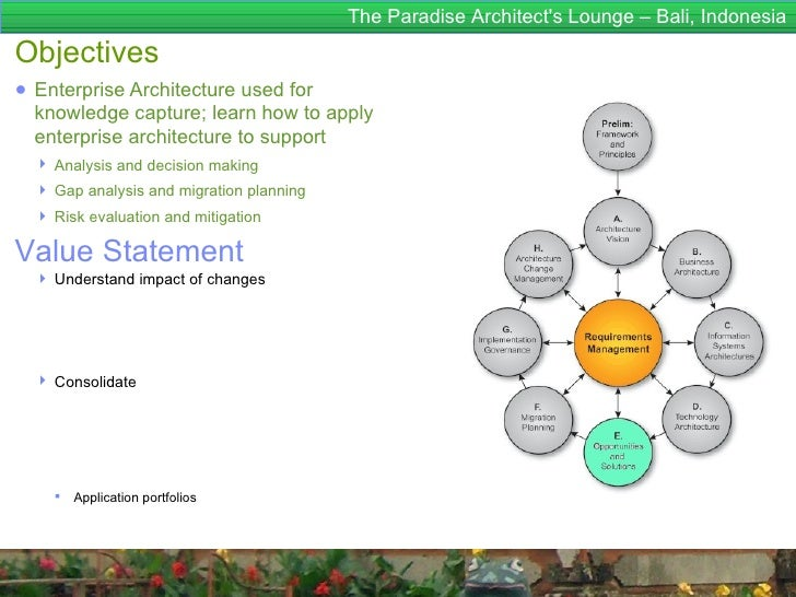 The Paradise Architects Lounge – Bali, IndonesiaObjectives● Enterprise Architecture used for  knowledge capture; learn how...