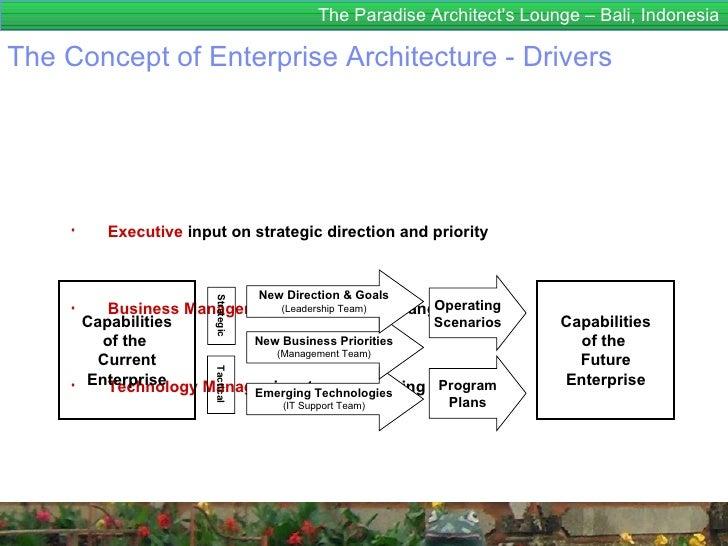 The Paradise Architects Lounge – Bali, IndonesiaThe Concept of Enterprise Architecture - Drivers     ♦            Executiv...