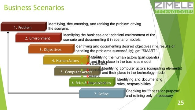 Learn togaf 91 in 100 slides business scenarios identifying cheaphphosting Choice Image