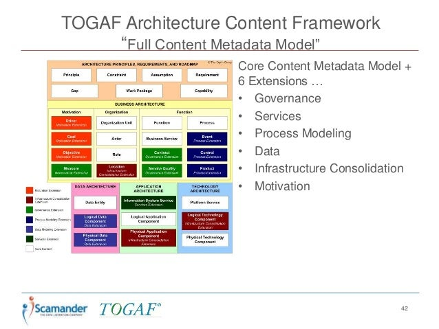 Togaf 9 An Introduction