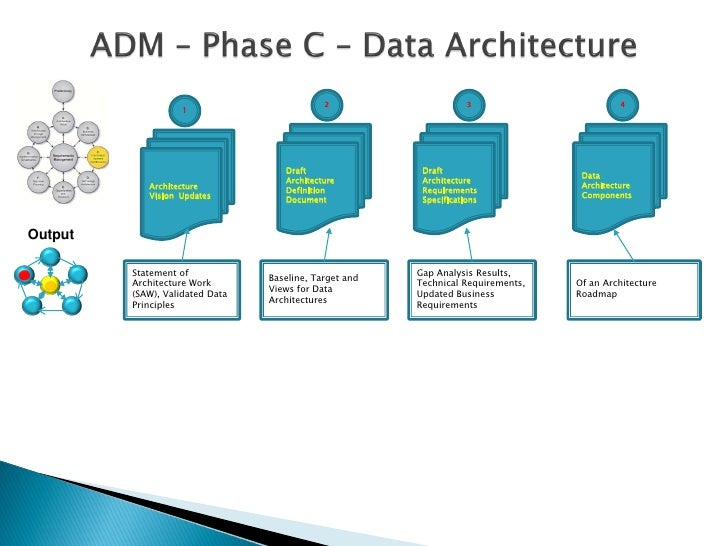 Togaf architecture definition document pgbari for Architecteur definition