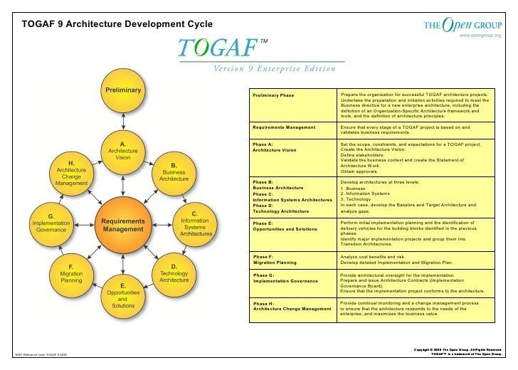 Togaf9 Refcard1