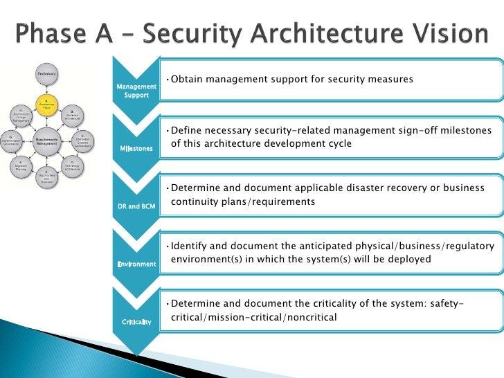 Togaf 9 Security Architecture Ver1 0