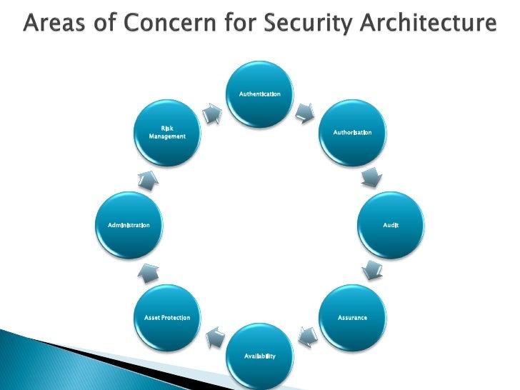 TOGAF 9 -  Security Architecture Ver1 0 Slide 3
