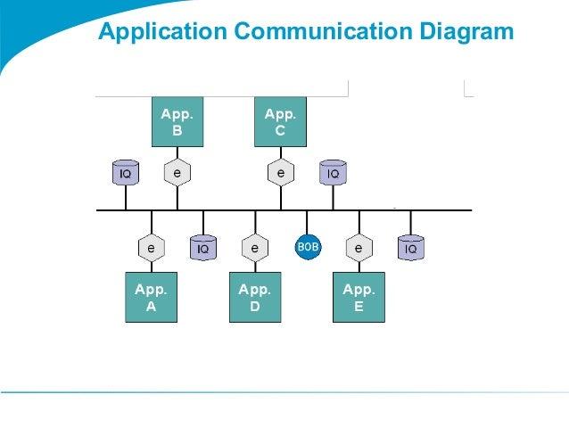 Togaf 9 Template Application Communication Diagram