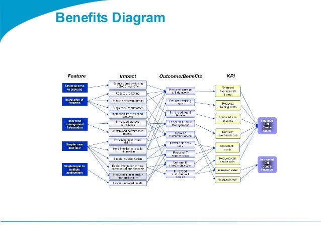 Togaf 9 Template Benefits Diagram