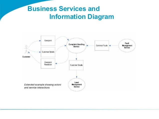 Togaf 9 template business services and information diagram business services and information diagram 3 wajeb Image collections
