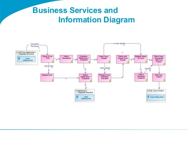 Togaf 9 template business services and information diagram