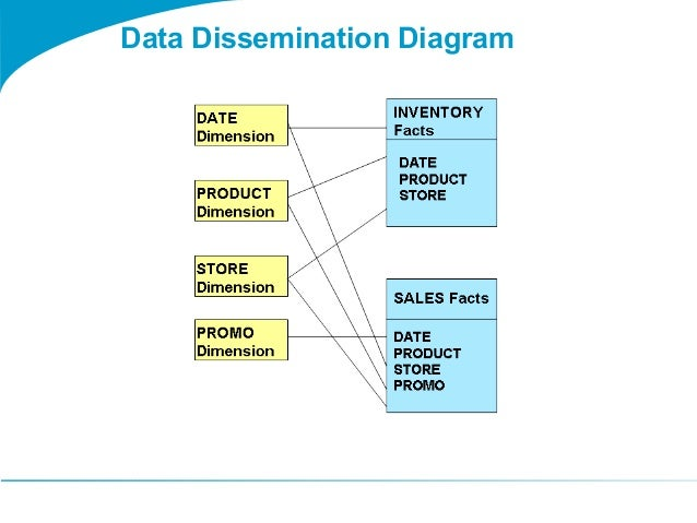 togaf 9 template data dissemination diagram