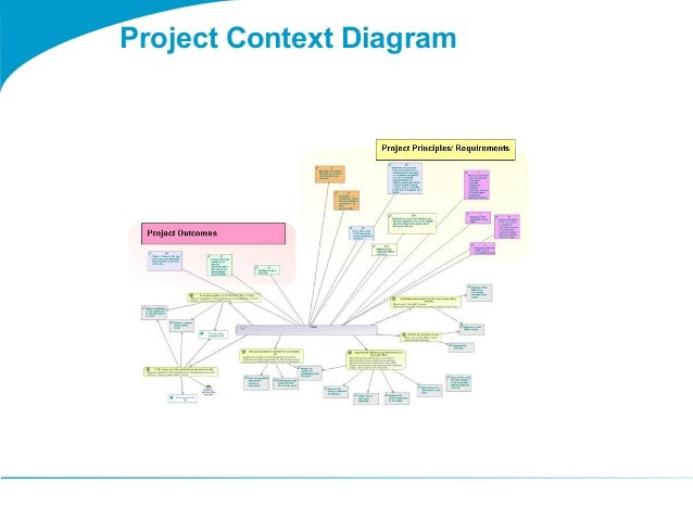 project context The project context of any proposal not only gives an introduction to your project but it also builds up a justification process to help the donor agency convince as to why it is important to start this project and how can your organization resolve the 'problem in question' by implementing the.