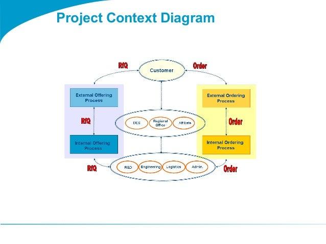 Togaf 9 template project    context       diagram