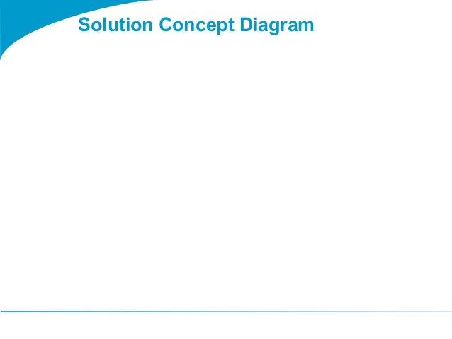 Togaf 9 Template Solution Concept Diagram
