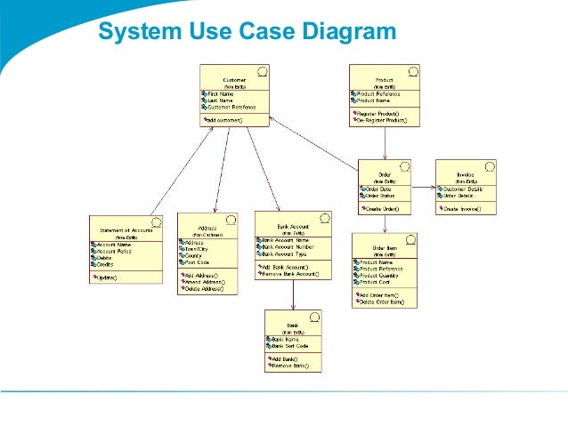 Togaf 9 template system use case diagram – Use Case Diagram Template