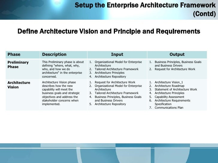 enterprise architecture using togaf 's adm - architecture delivery …