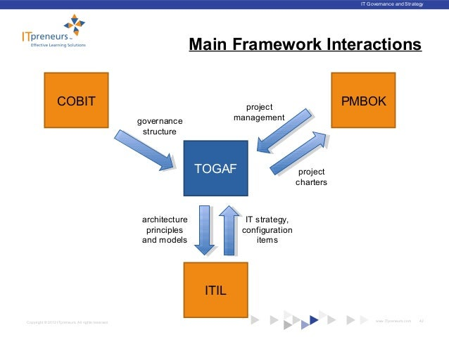 Togaf 174 Amp Major It Frameworks Architecting The Family