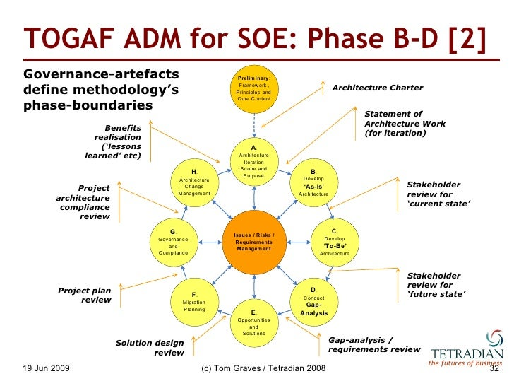 Enterprise architecture and the service oriented enterprise for Togaf definition