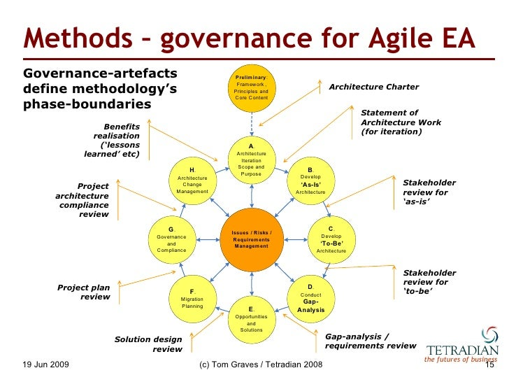 Stepping Stones Of Enterprise Architecture Process And