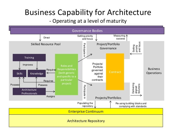 A summary of togafs architecture capability framework business capability wajeb Image collections