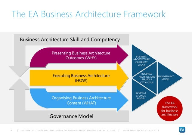 An introduction into the design of business using business architectu enterprise planning ownership 16 malvernweather Image collections