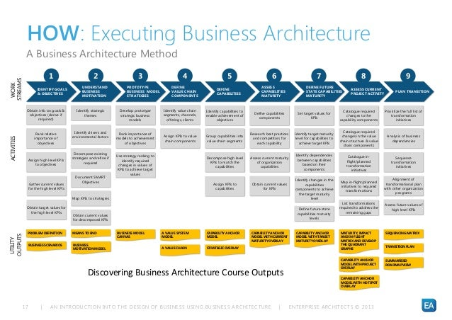 An introduction into the design of business using business architectu business architecture skill and competency 17 accmission Gallery