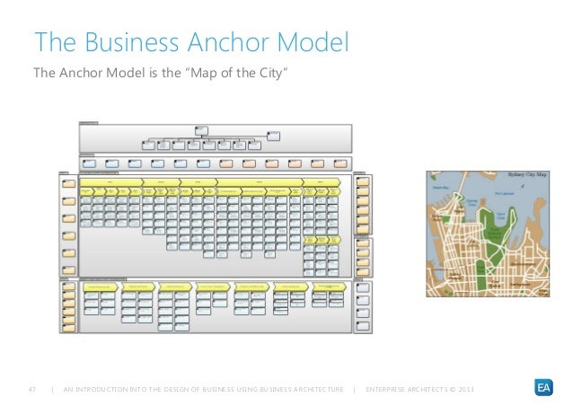 Four anchors of a business plan
