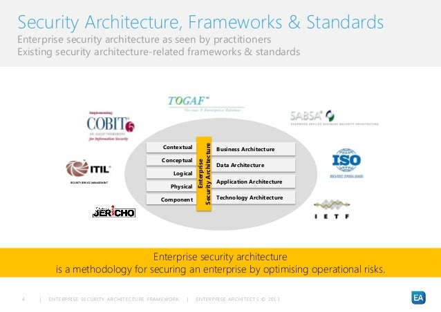 risk-driven and business-outcome-focused enterprise security architec…