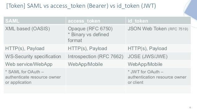 Token, token    From SAML to OIDC