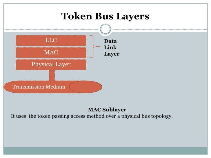 Token Bus Layers              LLC                      Data                                       Link              MAC   ...