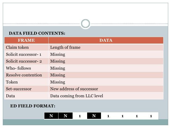 DATA FIELD CONTENTS:        FRAME                                     DATAClaim token            Length of frameSolicit su...