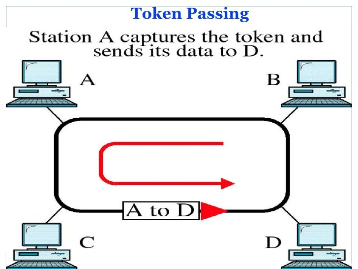 What is token passing?
