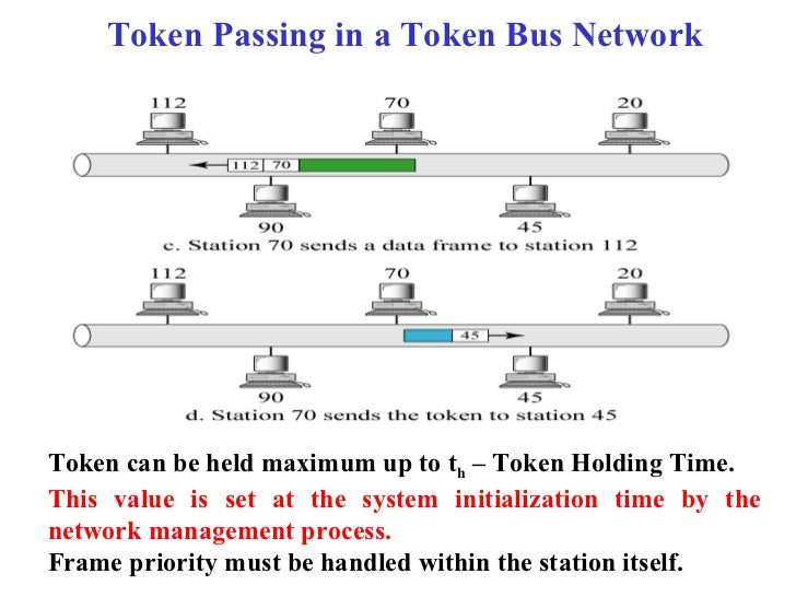 Token Passing in a Token Bus NetworkToken can be held maximum up to th – Token Holding Time.This value is set at the syste...