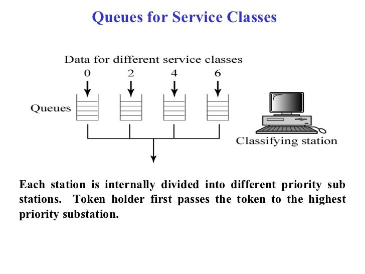 Queues for Service ClassesEach station is internally divided into different priority substations. Token holder first passe...