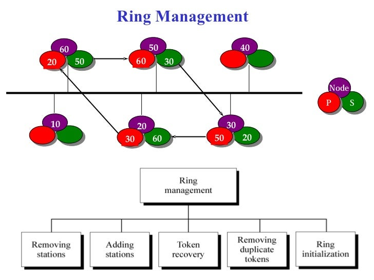 Ring Management     60                  50                  4020        50        60        30                            ...