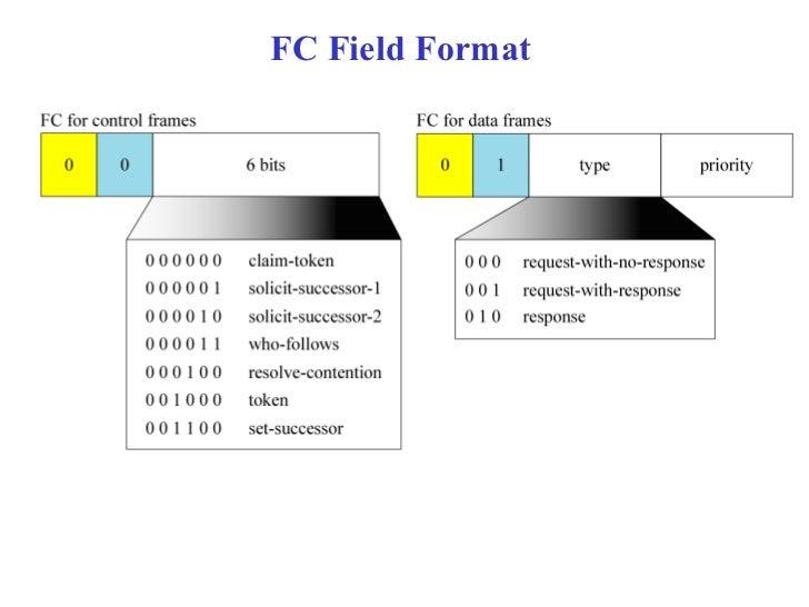 FC Field Format