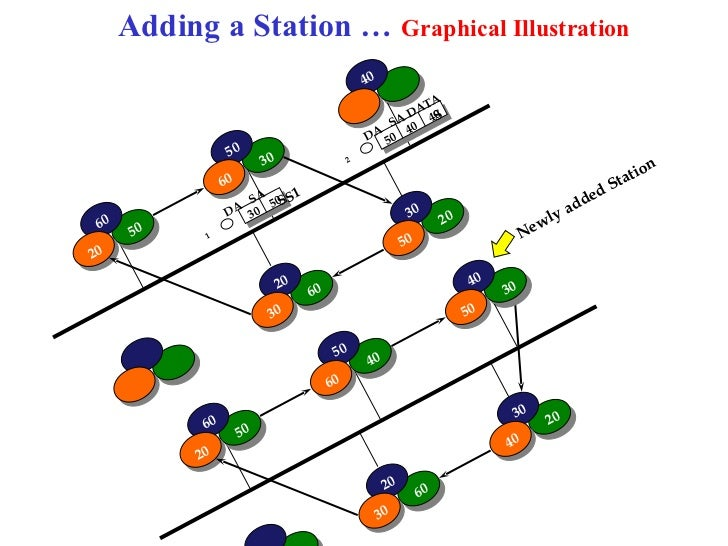 Adding a Station … Graphical Illustration                                                    40                           ...