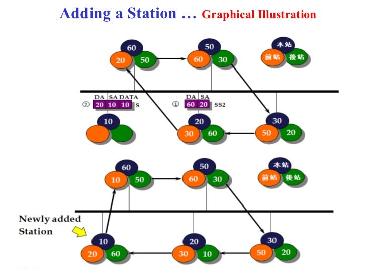 Adding a Station … Graphical Illustration